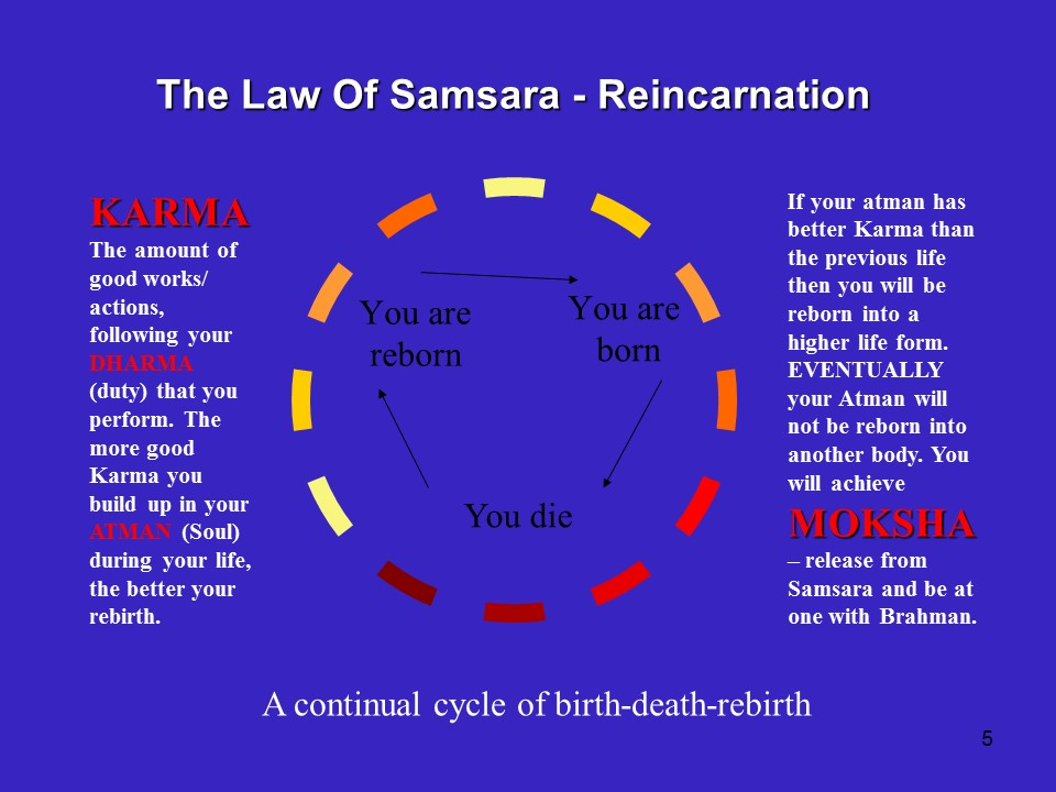 Hindu Reincarnation CycleHindu Reincarnation Cycle